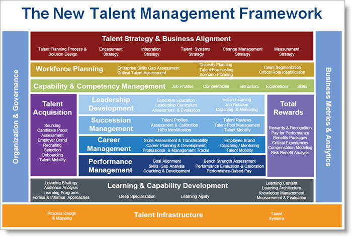 report on talent planning in organisations What are the best practices for talent planning talent management: aligning your organization with best practices in strategic and tactical talent management.